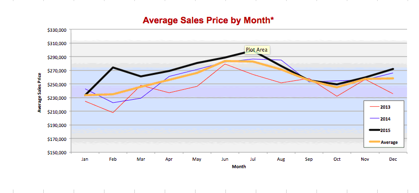 Aveeage_Sales_Price_by_Month