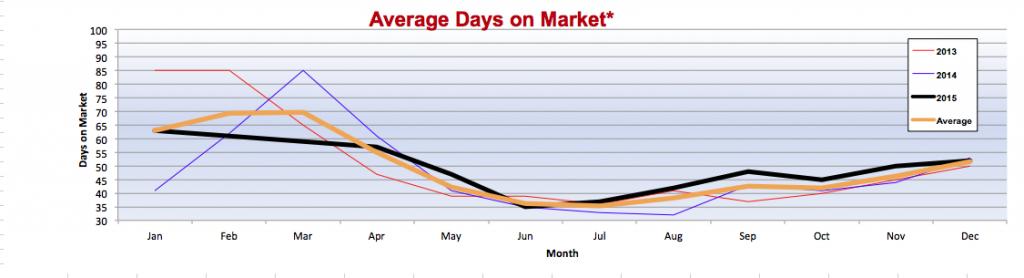 Average_Days_on_Market