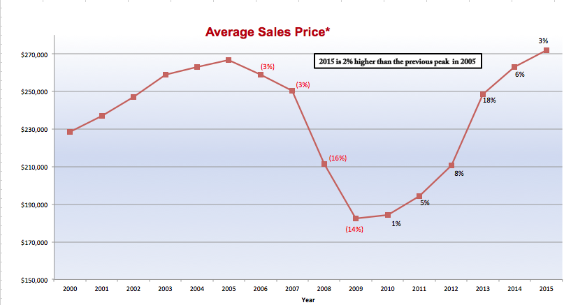 Average_Sale_Price_by_Year.