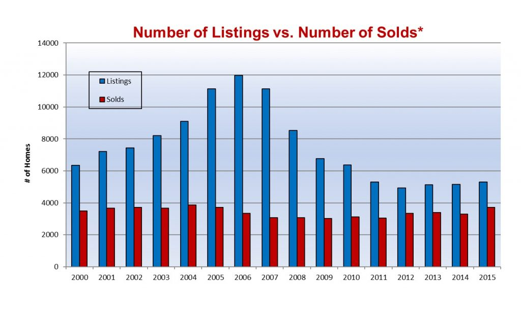 Number_of_Listings_vs_Number_of_Solds00-15